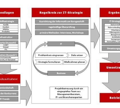 Abbildung von Consileon IT Startegie