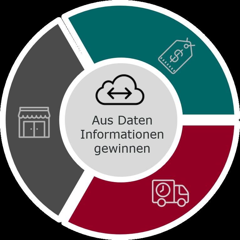 Abbildung vom Kreis: Aus Daten Informationen gewinnen