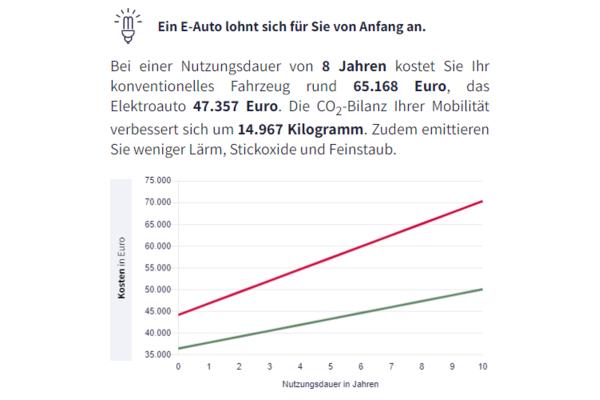 vergleich kosten e-auto verbrenner