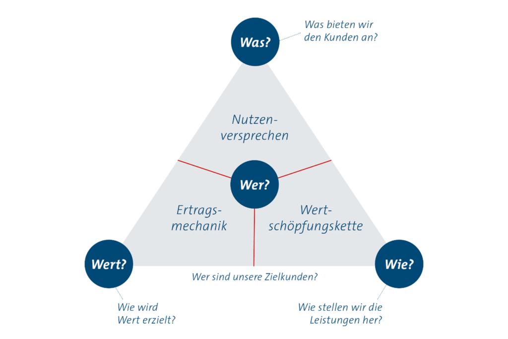 Abbildung des Business Modell Navigator für die Geschäftsmodellentwicklung